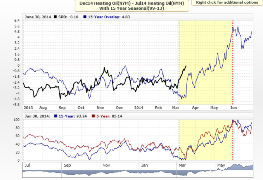 Spread trading sulle commodity