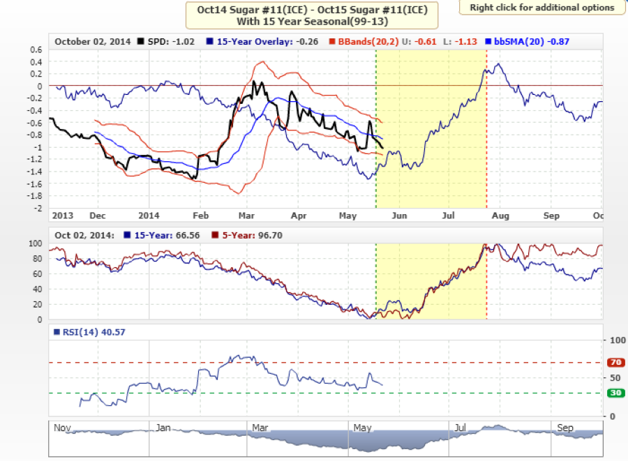 Spread trading strategies in commodities