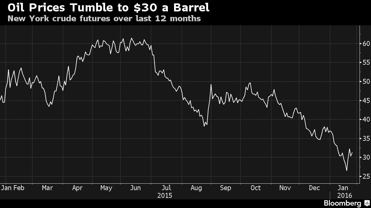 Il prezzo del petrolio crolla ai livelli del 2003