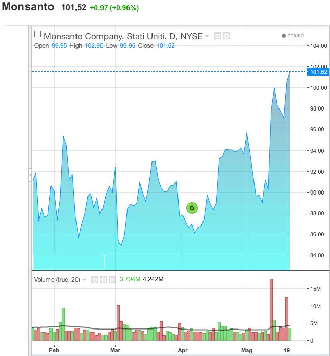 Borsa Francoforte: -6% Bayer dopo conferma offerta per Monsanto