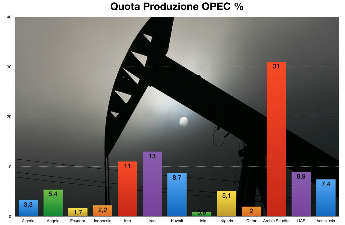 OPEC: nessun cambiamento nella politica di produzione del greggio