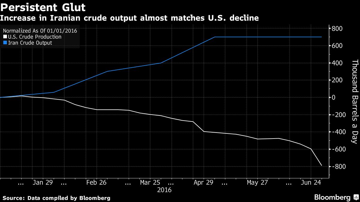 Alert petrolio, perdite oltre -4%. Prezzi scontano scorte ancora troppo alte