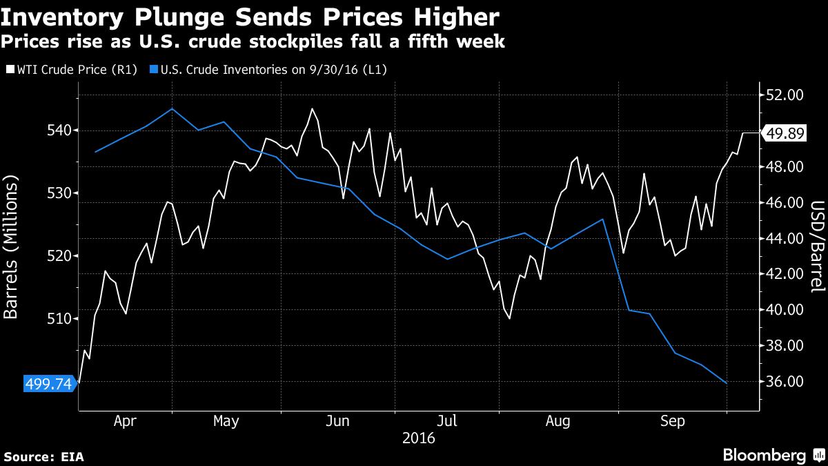Petrolio: EIA, calano le scorte di greggio