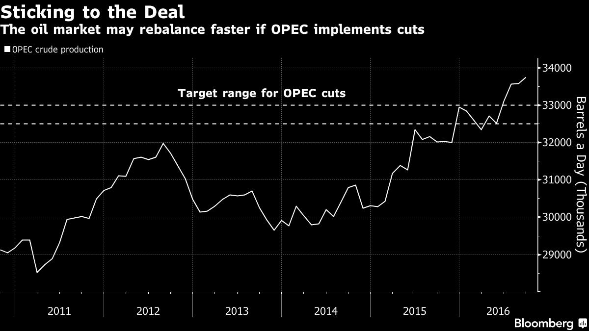 Petrolio, torna sotto i 50 dollari al barile