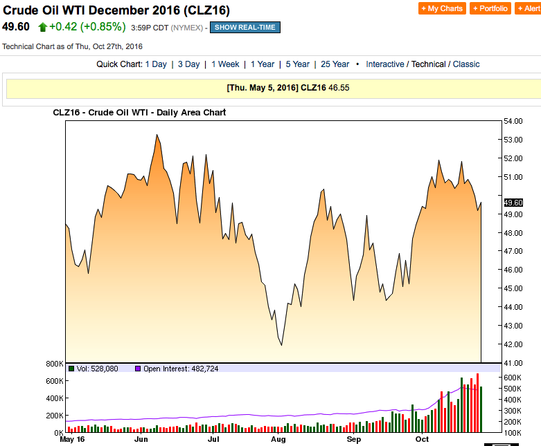 Petrolio in recupero: Brent a $ 50,58 (+1,18%)