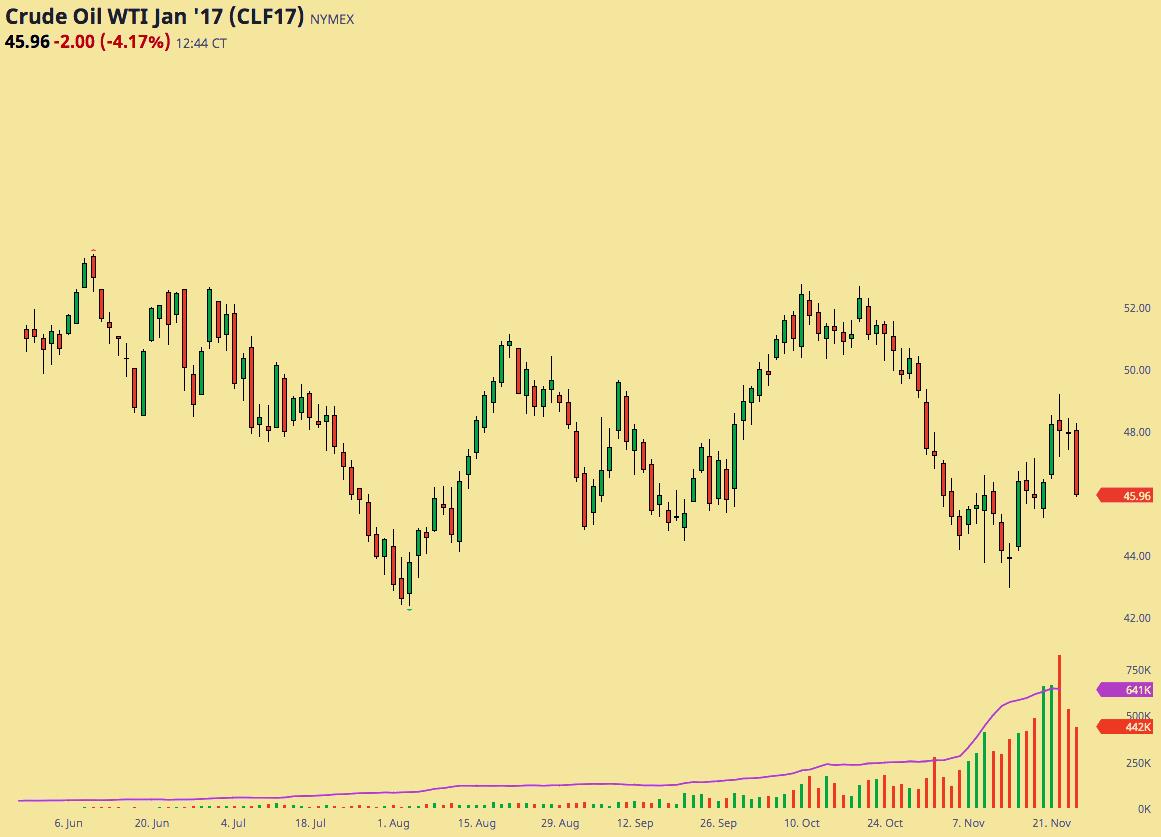 Petrolio,sale a 45,6 dollari,attesa Opec