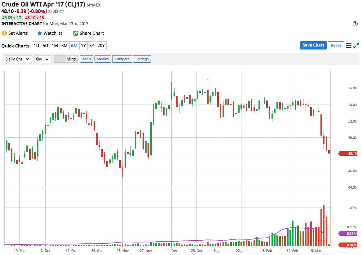 Petrolio: tagli Opec non bastano, prezzi cadranno ancora