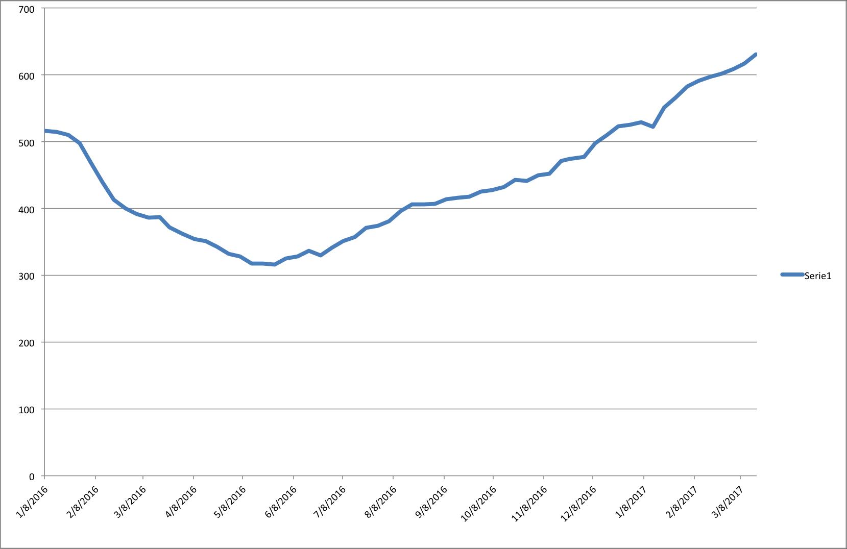 Brent sotto 50 dlr prima volta da 4 mesi