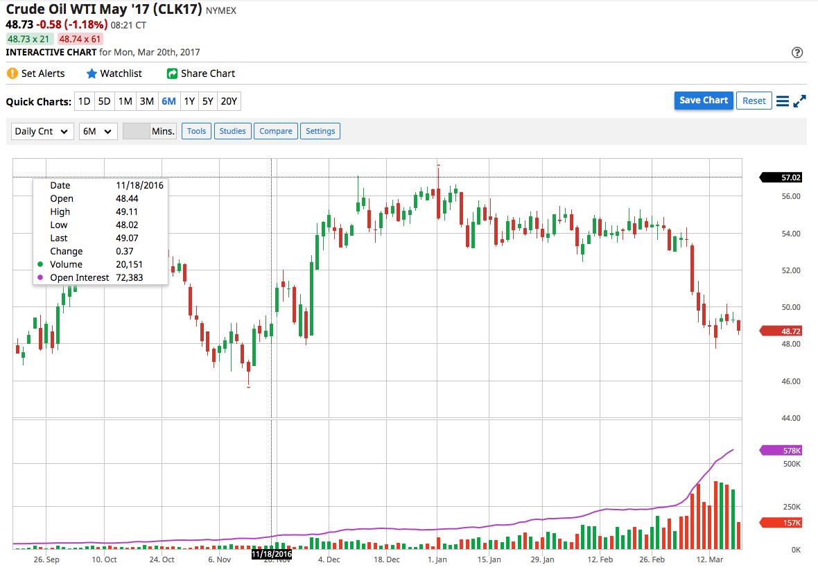 Petrolio nuovamente a picco: è ai minimi da novembre
