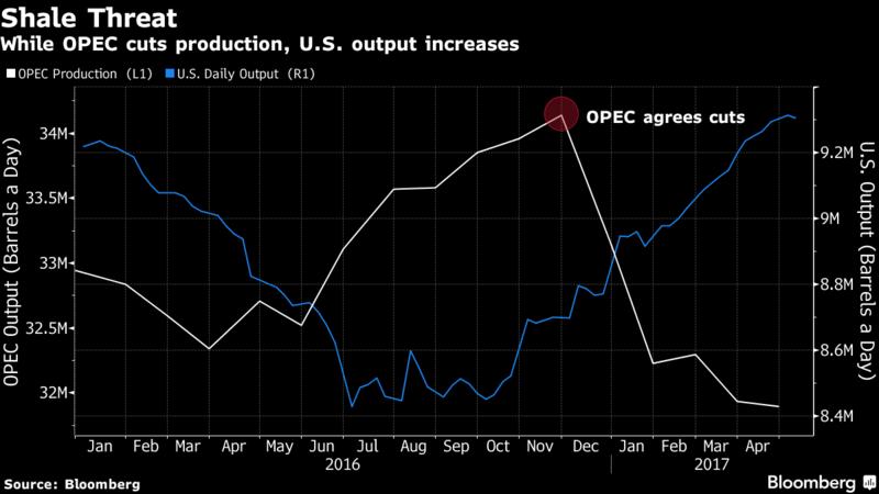 Petrolio sotto 50 dlr dopo accordo tagli