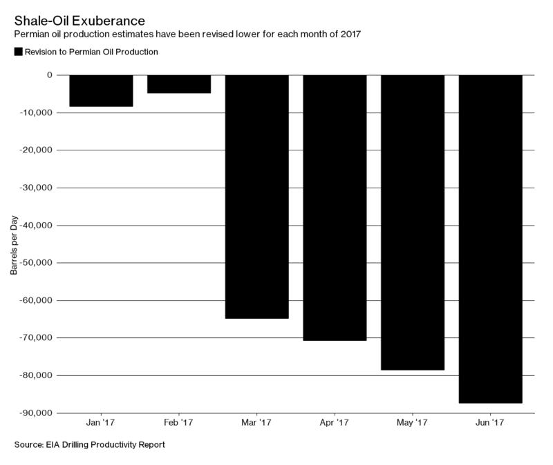 Petrolio, prezzi ancora sotto pressione. Effetto scorte e annuncio OPEC sulla produzione