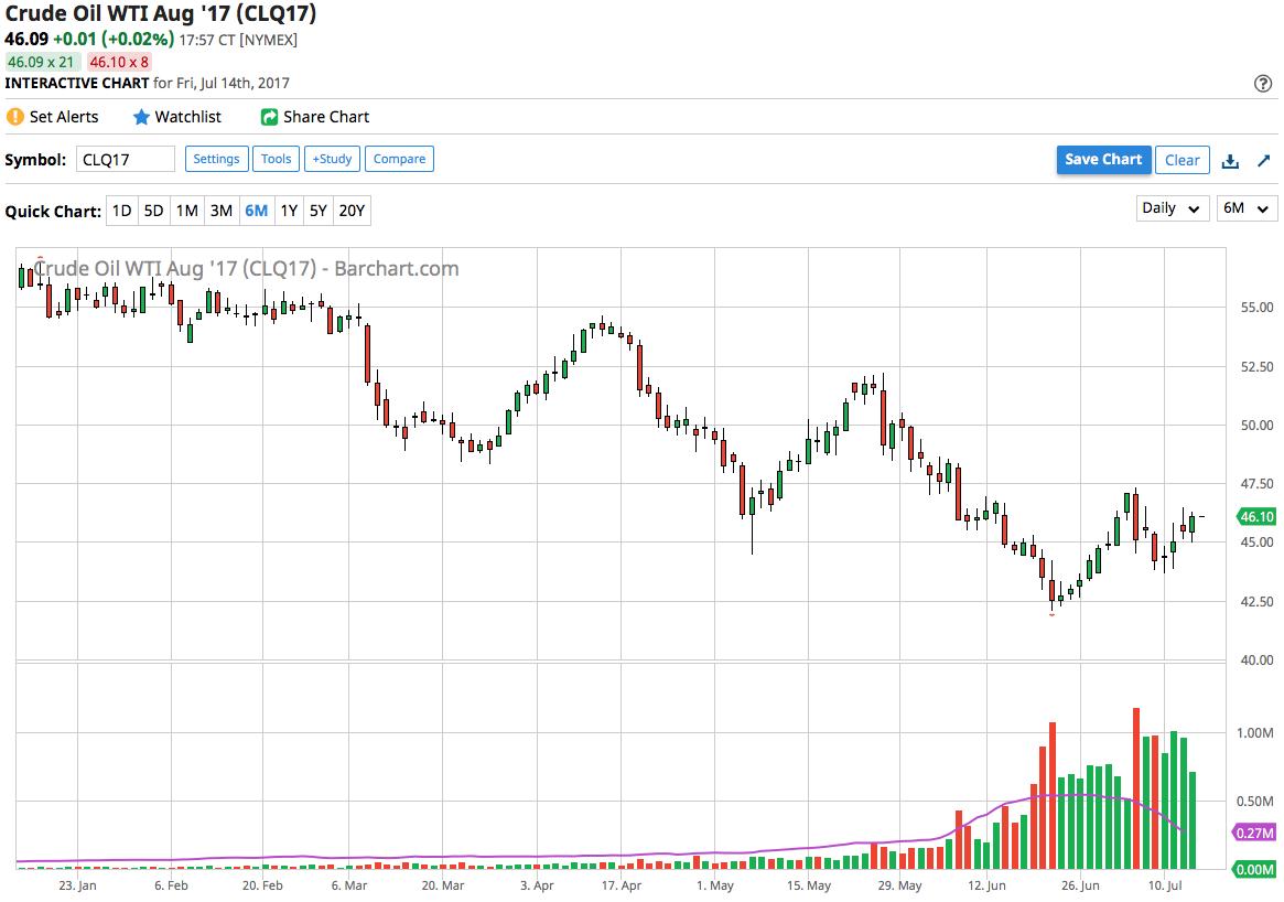 Petrolio: due i fattori che sono tornati a penalizzare i prezzi