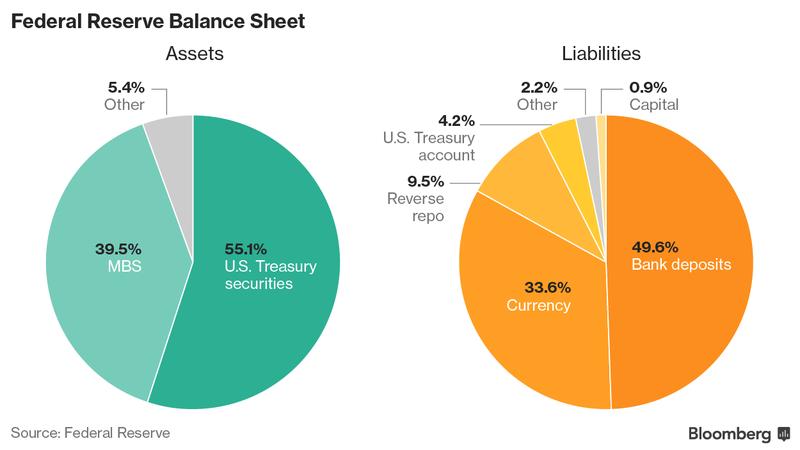 Fed: mantiene invariati tassi fra l'1,00 e l'1,25%