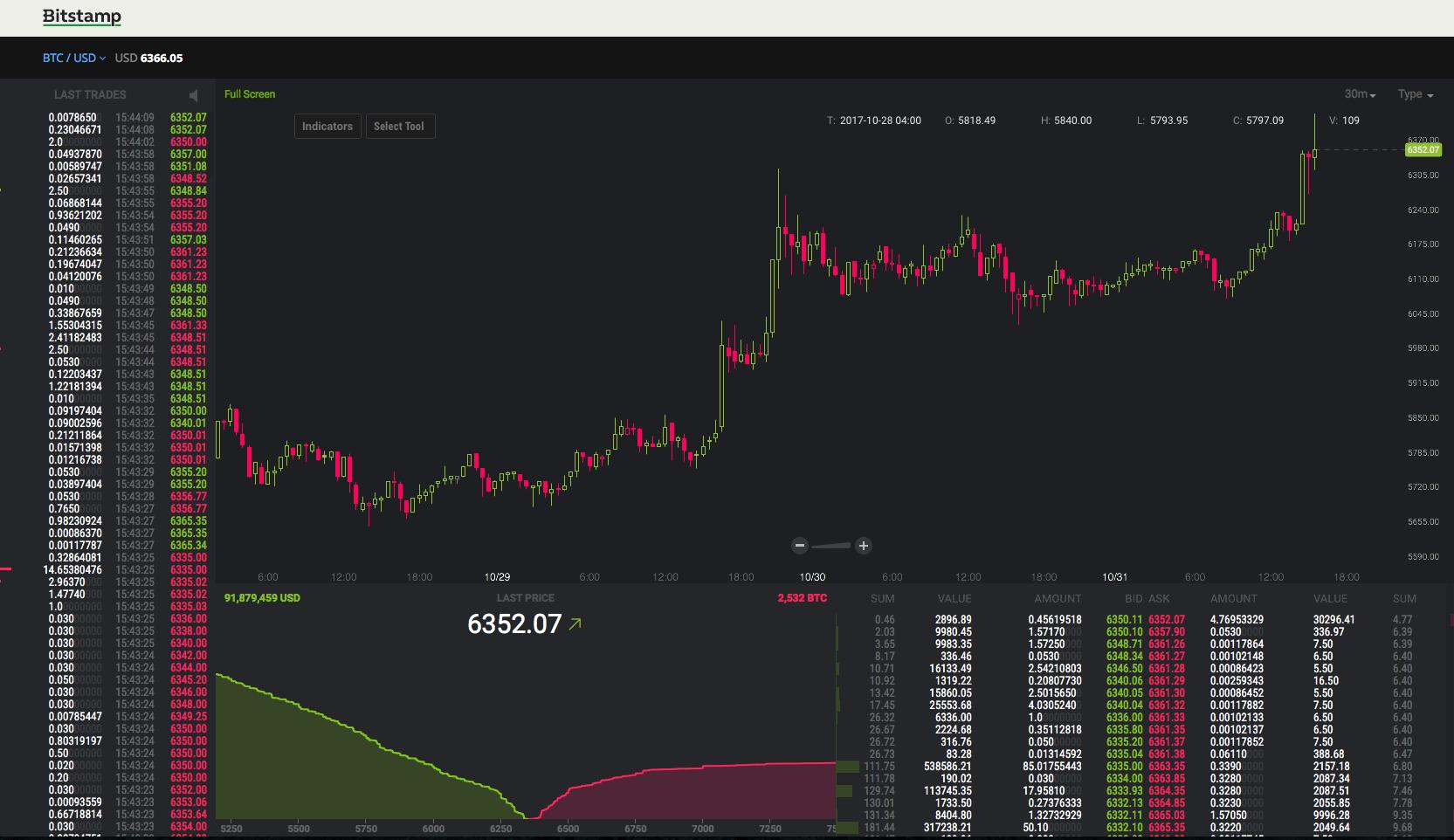 Bitcoin su nuovi record oltre i 7.000 dollari