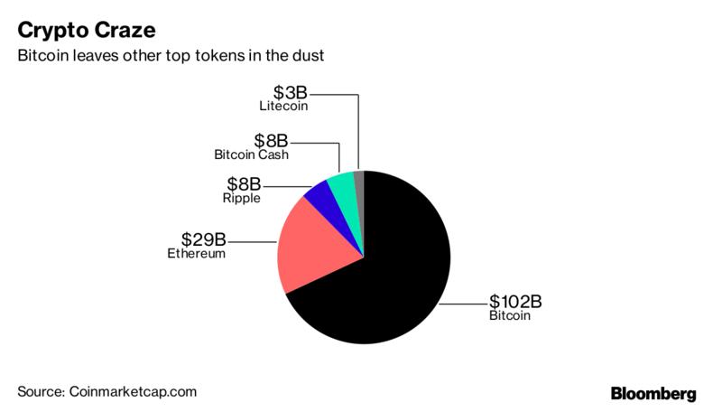 bitcoin 100 miliardi di tappo del mercato trading bitcoin futures sui broker interattivi