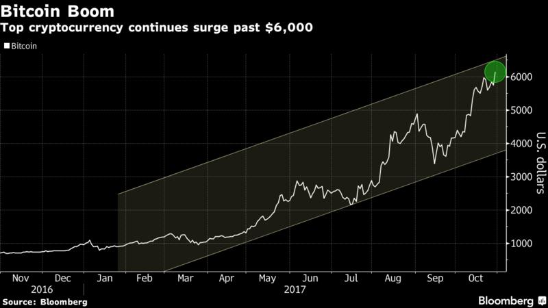 bitcoin 100 miliardi di tappo del mercato bitcoin profits irs
