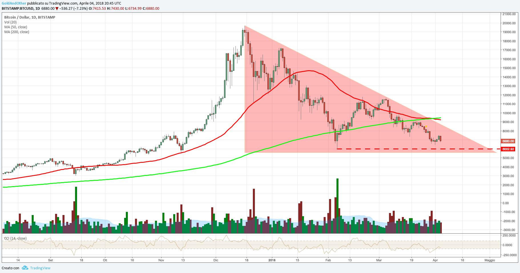 mercato azionario bolla bitcoin