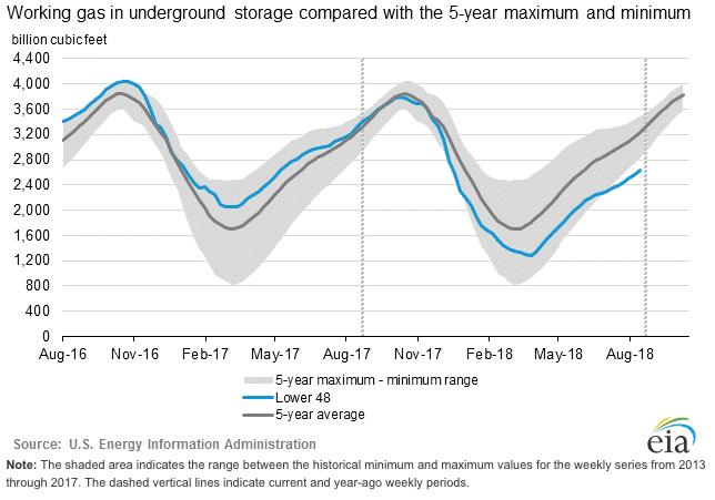 c449637910 Il consumo di Gas da parte dei fornitori di energia elettrica è aumentato  significativamente a seguito delle condizioni climatiche estive all'insegna  del ...
