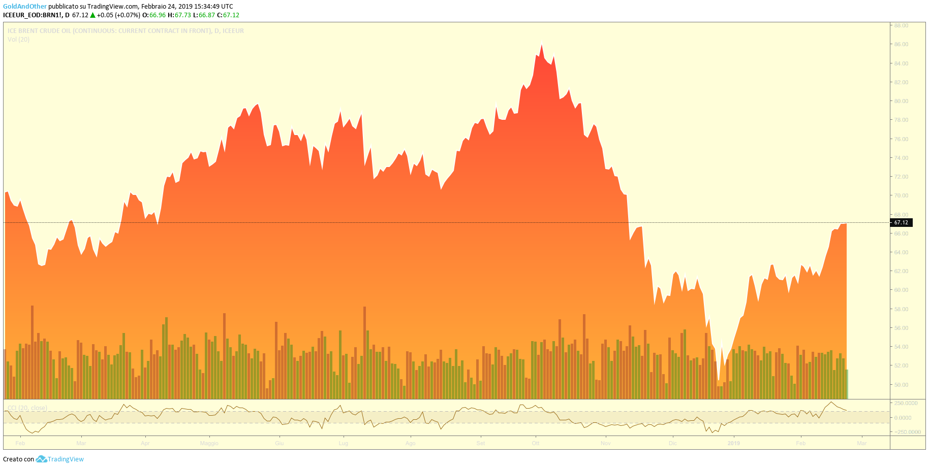 Petrolio in rally. Scorte USA in calo nell'ultima settimana