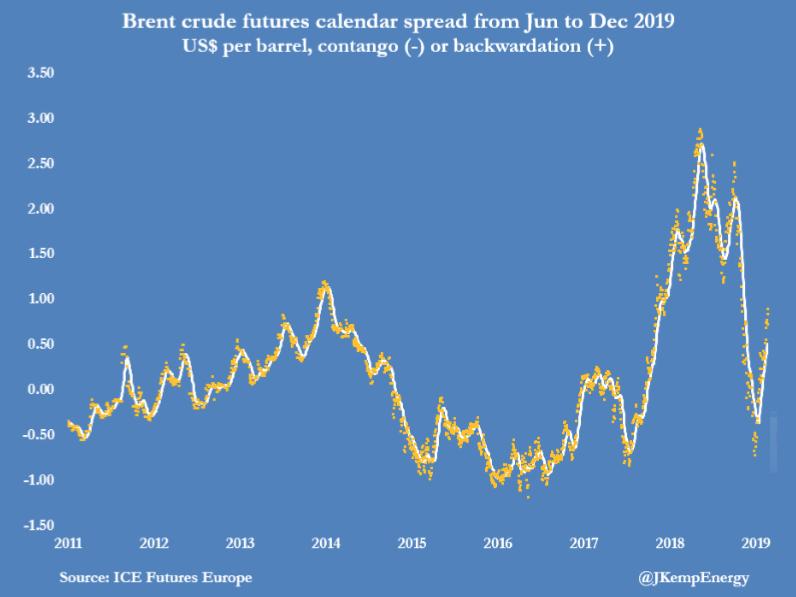 74e691321c ... hedge funds ed altri operatori di settore sono stati acquirenti netti  di futures ed opzioni sul Brent per un totale di circa 130 milioni di  barili.