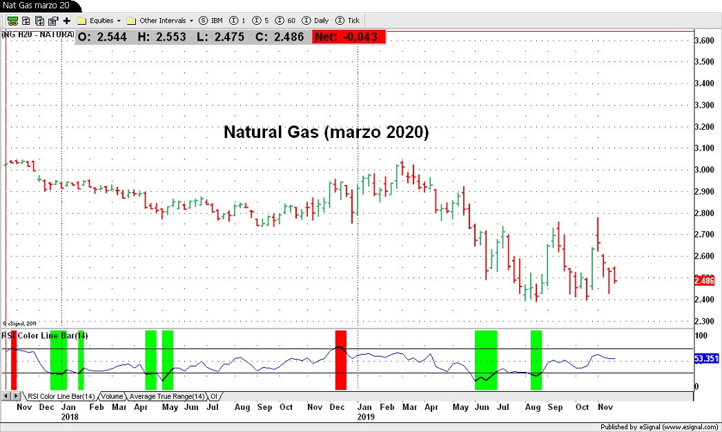 Natural Gas Marzo