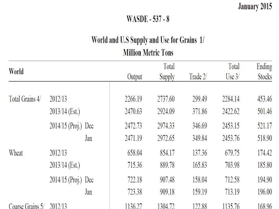 WASDE Report: corre il Frumento, deboli Mais e Soia