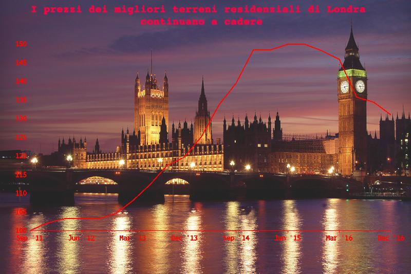 Londra: crolla il valore delle aree residenziali di lusso